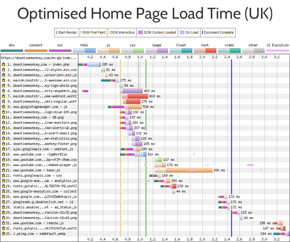 How We Boosted Page Load Speed By 58%