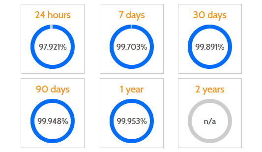 website uptime statistics